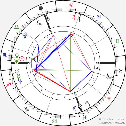 Evi Hanssen tema natale, oroscopo, Evi Hanssen oroscopi gratuiti, astrologia