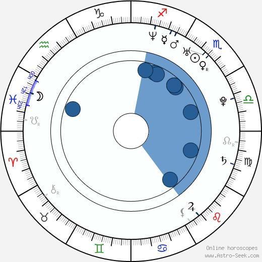 Giorgos Xristou wikipedia, horoscope, astrology, instagram