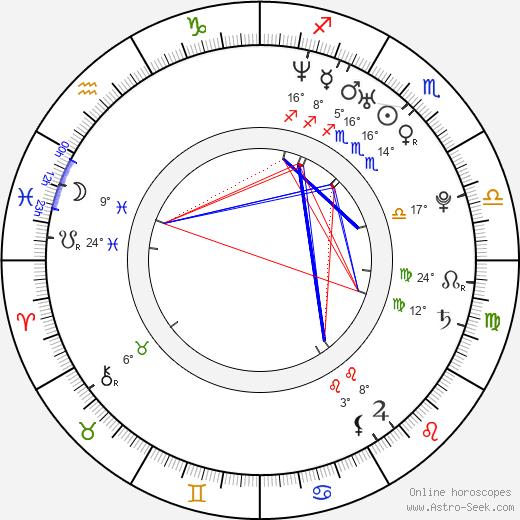 Giorgos Xristou birth chart, biography, wikipedia 2020, 2021