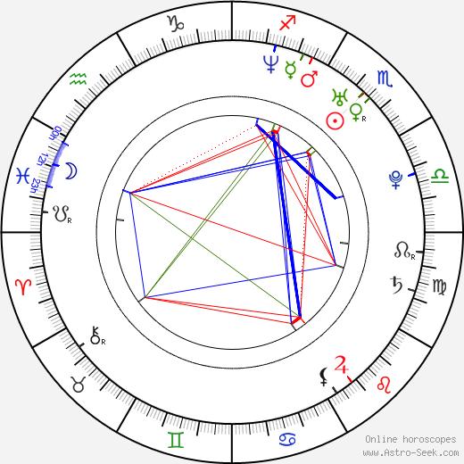 Giorgos Xristou birth chart, Giorgos Xristou astro natal horoscope, astrology