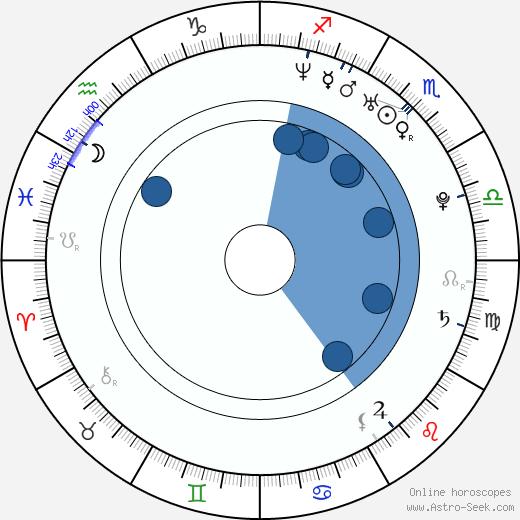Jane Danson wikipedia, horoscope, astrology, instagram