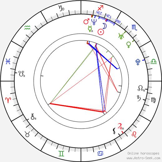Jeet день рождения гороскоп, Jeet Натальная карта онлайн