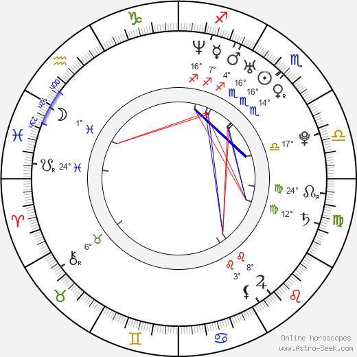 Jennifer Banko birth chart, biography, wikipedia 2019, 2020