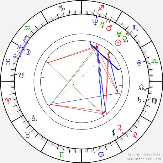 Jennifer Banko день рождения гороскоп, Jennifer Banko Натальная карта онлайн