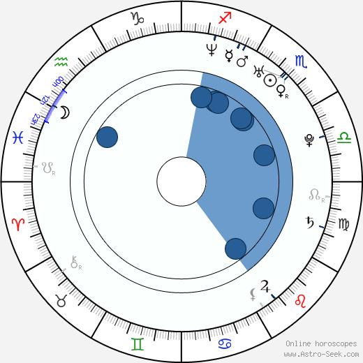 Jennifer Barbosa wikipedia, horoscope, astrology, instagram