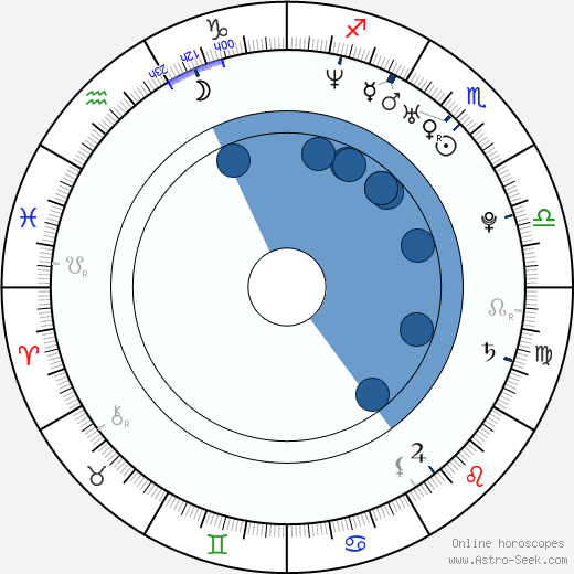 Jeong-hun Yeon wikipedia, horoscope, astrology, instagram