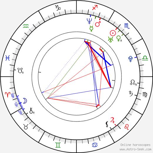 John Hawkes birth chart, John Hawkes astro natal horoscope, astrology
