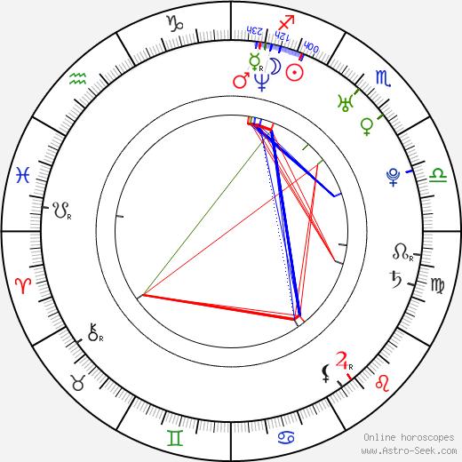 Jordan Belfi birth chart, Jordan Belfi astro natal horoscope, astrology