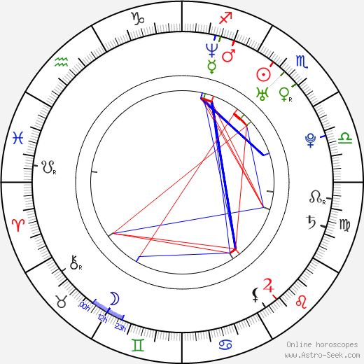 Judith Richter astro natal birth chart, Judith Richter horoscope, astrology