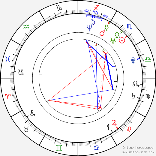 Julia Taylor birth chart, Julia Taylor astro natal horoscope, astrology