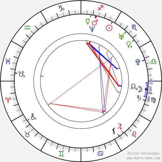 Katherine Heigl birth chart, Katherine Heigl astro natal horoscope, astrology