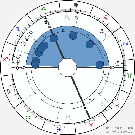 Katie Sweetman wikipedia, horoscope, astrology, instagram