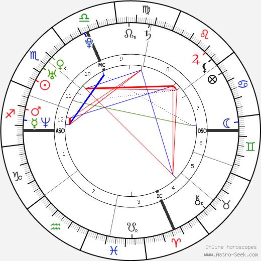 Katie Sweetman день рождения гороскоп, Katie Sweetman Натальная карта онлайн