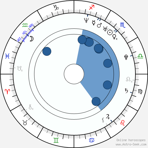 Keir O'Donnell horoscope, astrology, sign, zodiac, date of birth, instagram