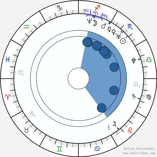 Kristoffer Ryan Winters wikipedia, horoscope, astrology, instagram