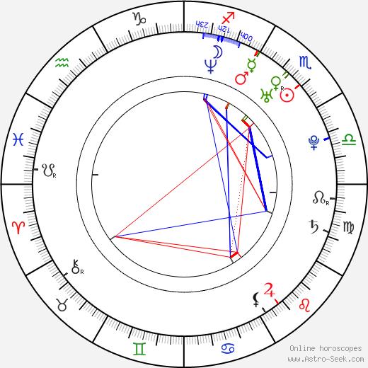 Kristoffer Ryan Winters astro natal birth chart, Kristoffer Ryan Winters horoscope, astrology