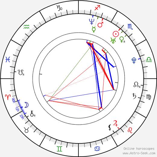 Lena Yada birth chart, Lena Yada astro natal horoscope, astrology