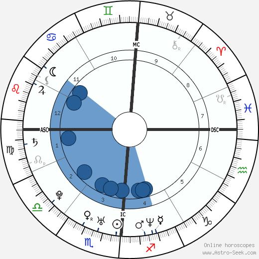 Lil Mo wikipedia, horoscope, astrology, instagram