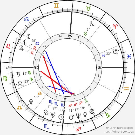Lil Mo birth chart, biography, wikipedia 2020, 2021