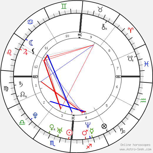 Lil Mo birth chart, Lil Mo astro natal horoscope, astrology