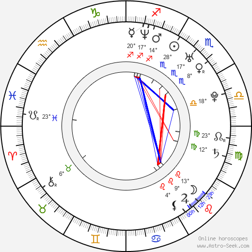 Lucía Jiménez birth chart, biography, wikipedia 2019, 2020