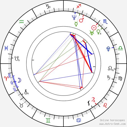 Lukáš Kumpricht birth chart, Lukáš Kumpricht astro natal horoscope, astrology