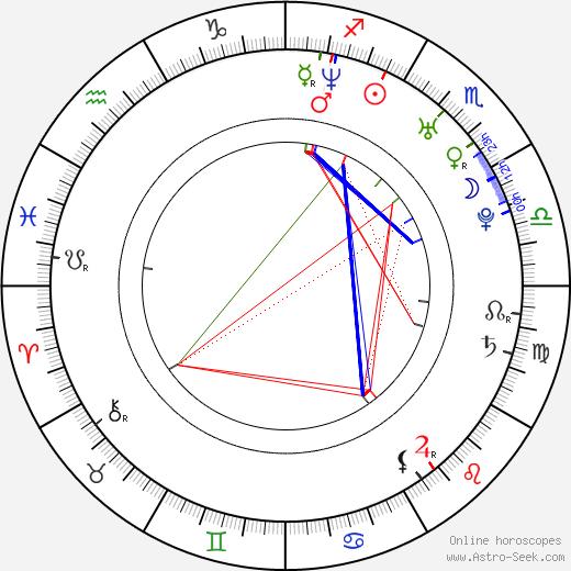 Manu Fullola birth chart, Manu Fullola astro natal horoscope, astrology