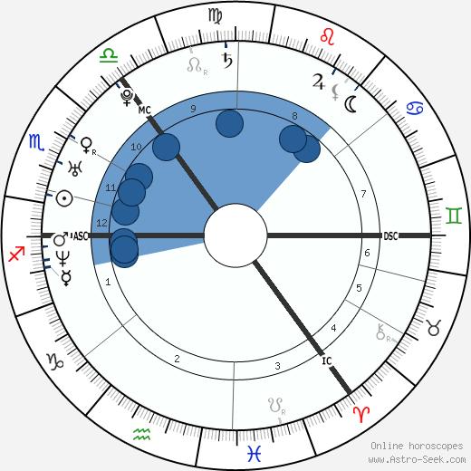 Mark Loftus wikipedia, horoscope, astrology, instagram