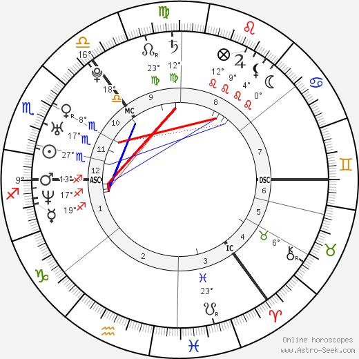 Mark Loftus birth chart, biography, wikipedia 2020, 2021
