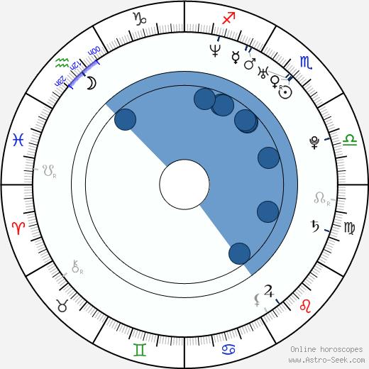 Mark Read wikipedia, horoscope, astrology, instagram
