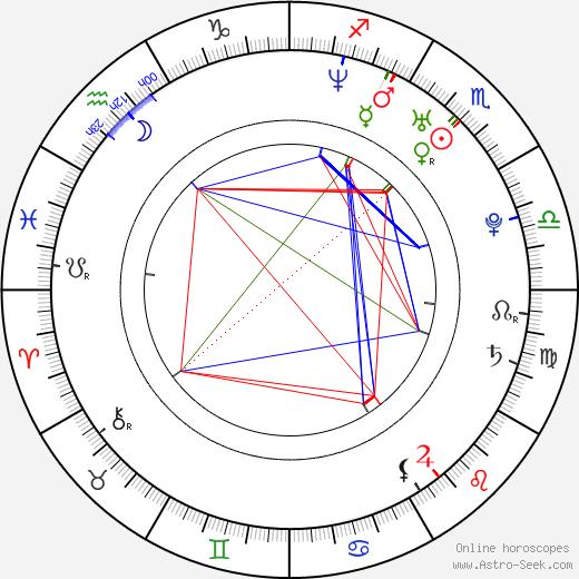 Mark Read birth chart, Mark Read astro natal horoscope, astrology