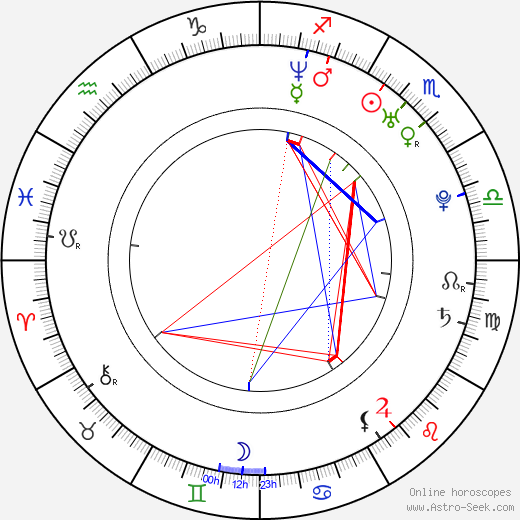 Martin Lukeš день рождения гороскоп, Martin Lukeš Натальная карта онлайн