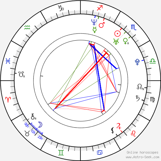 Martina Poulíčková birth chart, Martina Poulíčková astro natal horoscope, astrology