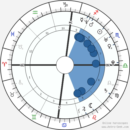Michael Bilandic wikipedia, horoscope, astrology, instagram