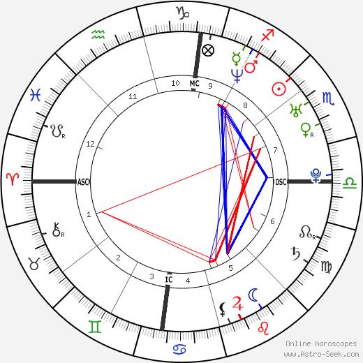 Michael Bilandic день рождения гороскоп, Michael Bilandic Натальная карта онлайн
