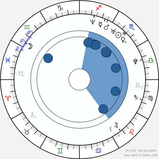 Petra Domžalová wikipedia, horoscope, astrology, instagram