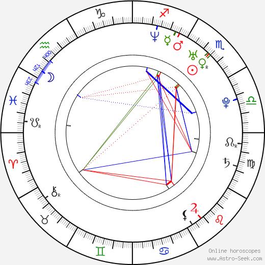 Petra Domžalová astro natal birth chart, Petra Domžalová horoscope, astrology