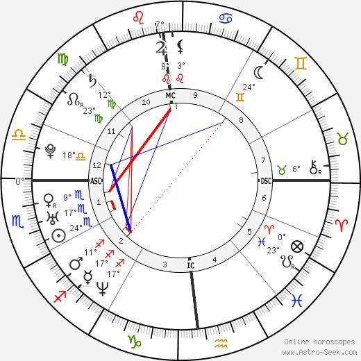 Rachel McAdams birth chart, biography, wikipedia 2020, 2021