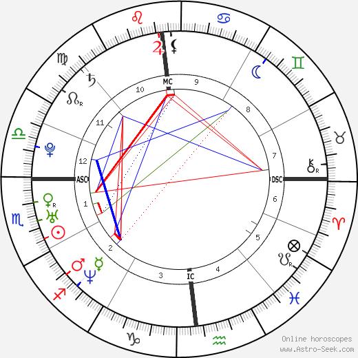 Rachel McAdams birth chart, Rachel McAdams astro natal horoscope, astrology