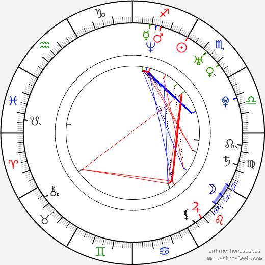 Radek Kuchař tema natale, oroscopo, Radek Kuchař oroscopi gratuiti, astrologia