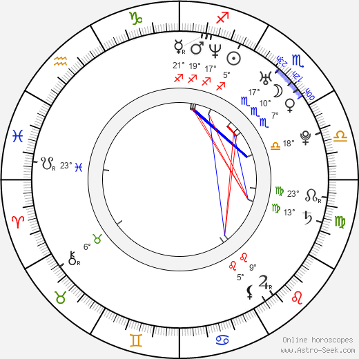 Radka Coufalová birth chart, biography, wikipedia 2019, 2020