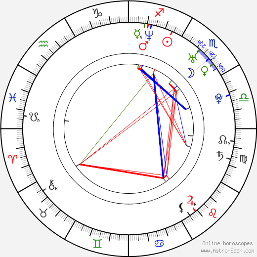 Radka Coufalová birth chart, Radka Coufalová astro natal horoscope, astrology