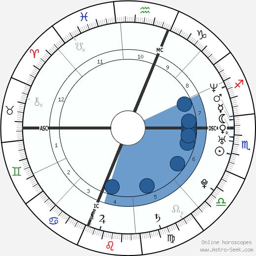 Ryan Burgess wikipedia, horoscope, astrology, instagram