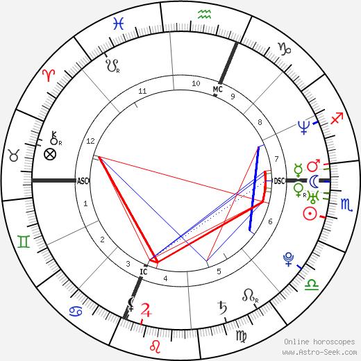 Ryan Burgess tema natale, oroscopo, Ryan Burgess oroscopi gratuiti, astrologia
