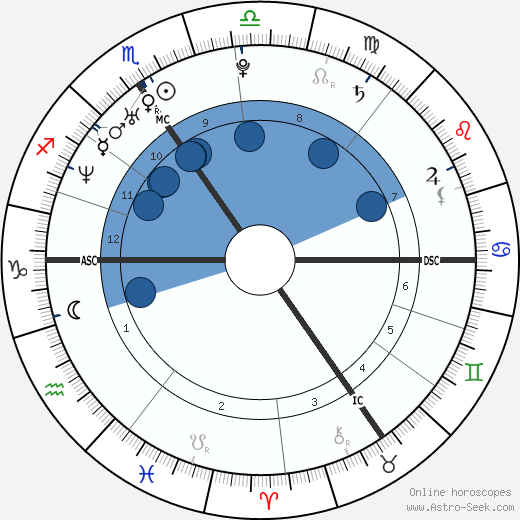 Sandrine Blancke wikipedia, horoscope, astrology, instagram