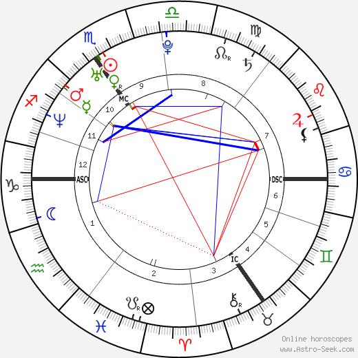 Sandrine Blancke tema natale, oroscopo, Sandrine Blancke oroscopi gratuiti, astrologia