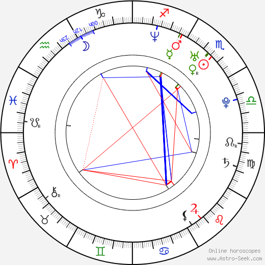 Sonja Kraushofer astro natal birth chart, Sonja Kraushofer horoscope, astrology