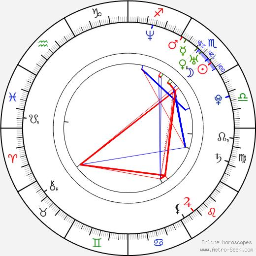 Stephen Dunlevy birth chart, Stephen Dunlevy astro natal horoscope, astrology