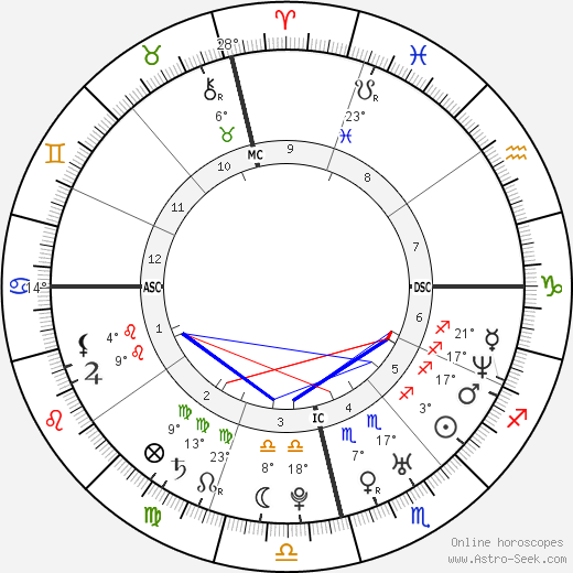 Taís Araújo birth chart, biography, wikipedia 2019, 2020