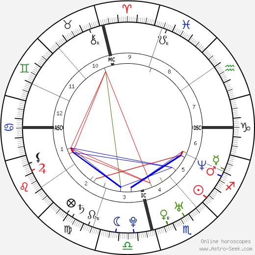 Taís Araújo birth chart, Taís Araújo astro natal horoscope, astrology